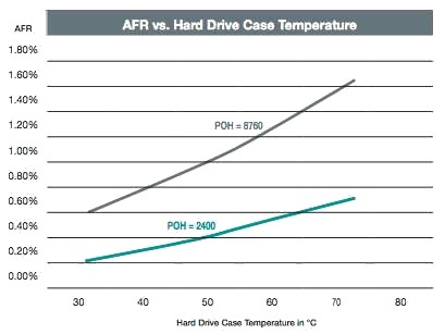 afr-hard-drive-case-temperature-chart-409x307